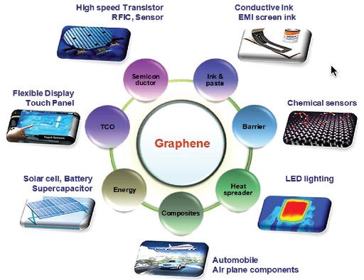 graphene development and applications These newly created compounds could also be superlative materials, just like graphene, but with potentially even more applications after the development of graphene and the discovery of its exceptional properties, not surprisingly interest in other two-dimensional crystals increased substantially these other 2d crystals.