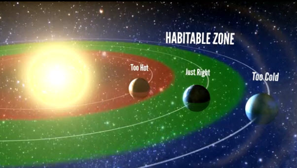 "Artist's representation of the ""habitable zone,"" the range of orbits where liquid water is permitted on the surface of a planet. The authors find that 22% of Sun-like stars harbor a planet between one and two times the size of Earth in the habitable zone (credit: UC Berkeley)"