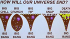how wil our universe end