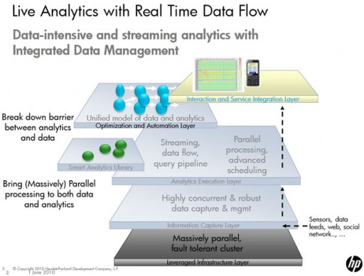 HP real-time analytics