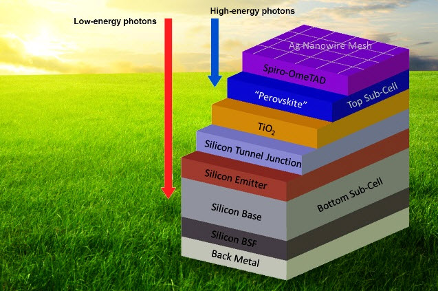 New kind of 'tandem' solar cell developed | KurzweilAI
