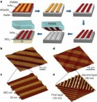 Fabricating an indium oxide (InAs) device starts with a) epitaxially growing and etching InAs into nanoribbon arrays that are get stamped onto a silicon/silica (Si/SiO2 ) substrate; b) and c) InAs nanoribbon arrays on Si/SiO2; d) and e) InAs nanoribbon superstructures on Si/SiO2. (Berkeley Lab)