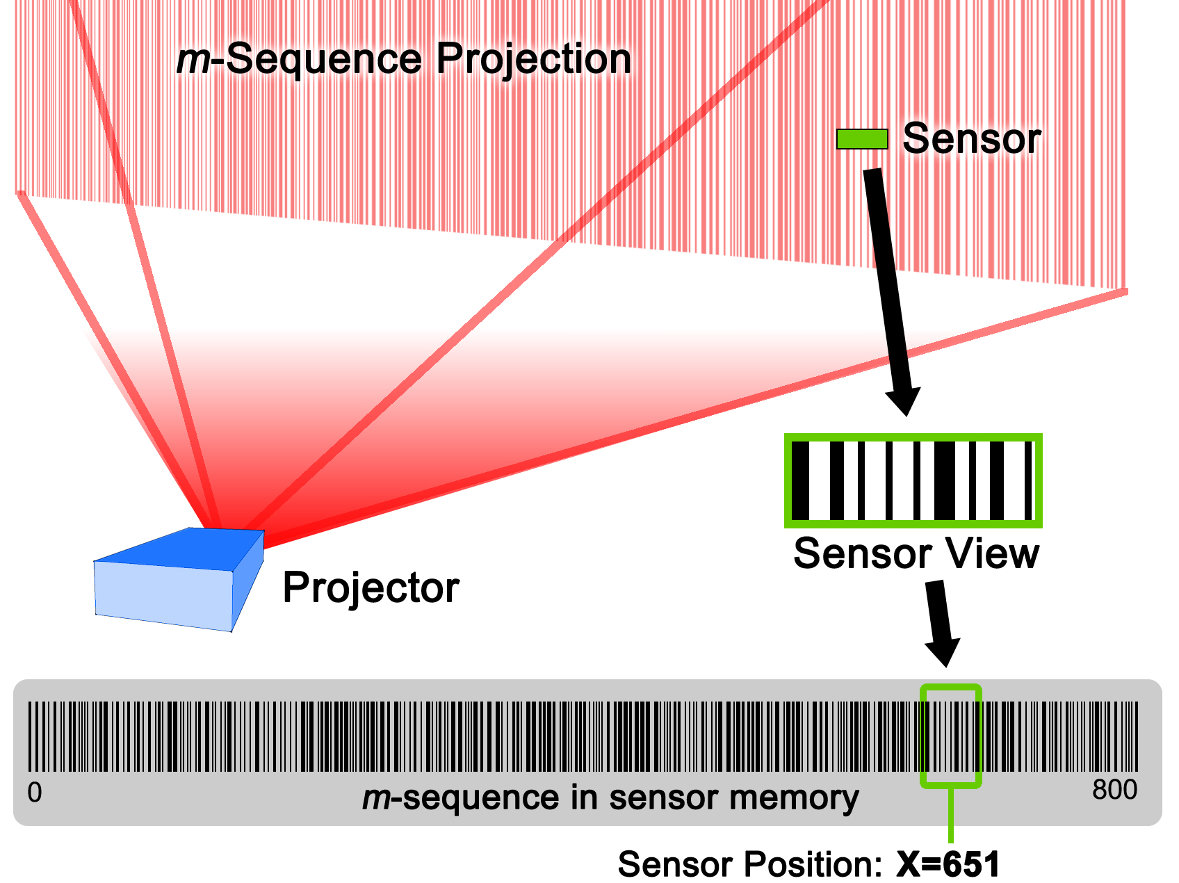 m-sequence projection
