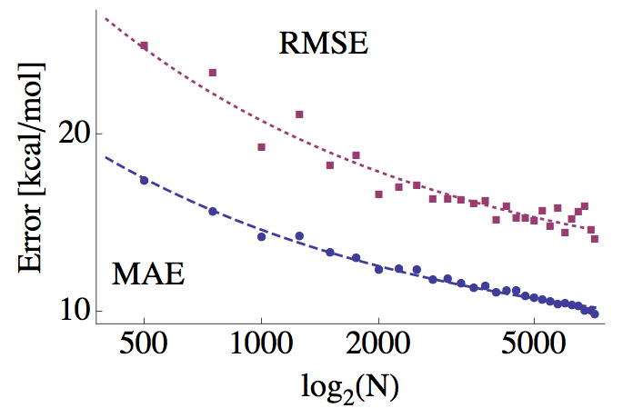 Cross-validated machine learning errors as a function of number of molecules in training set, N