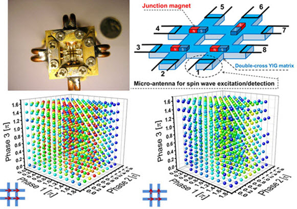 New 'magnonic' holographic memory device could improve speech and image recognition | Kurzweil
