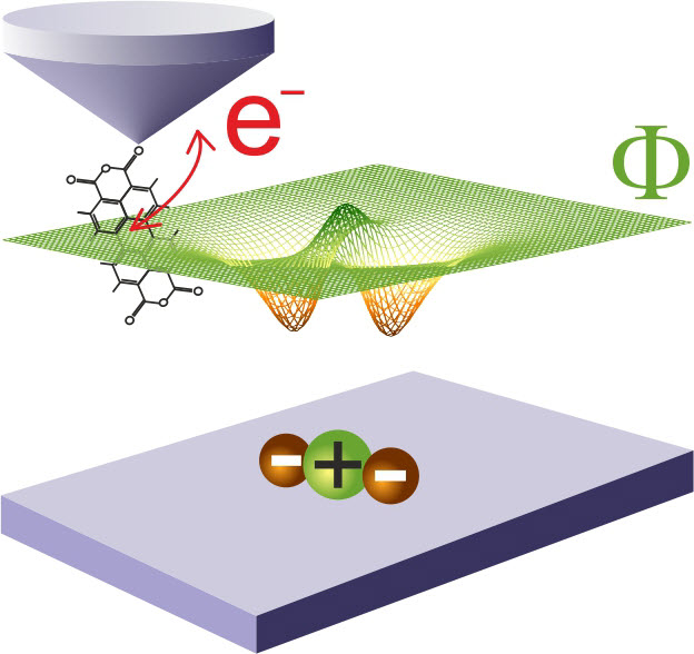 Illustration of the measuring principle: depending on the local electric potential field of a nanostructure on the surface of a sample, a single electron jumps from the tip of the microscope to the sensor molecule or back (credit:Forschungszentrum Jülich)