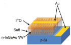 Photovoltaic nanowires grown on a silicon substrate (credit:)