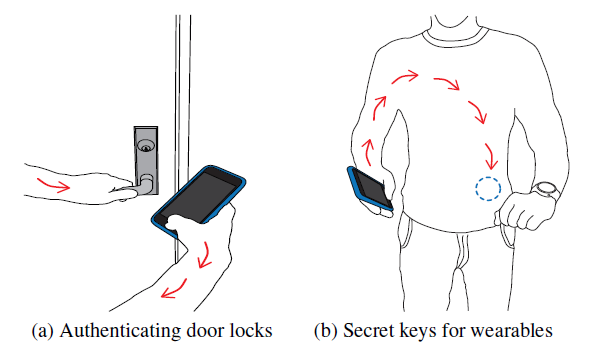 Potential applications for on-body transmissions include securely sending information to door locks, glucose sensors or other wearable medical devices. (credit: Vikram Iyer, University of WashingtonVikram Iyer, University of Washington)