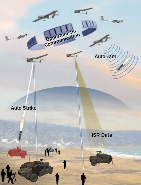 Autonomous drone swarms (credit: U.S. Dept. of Defense)