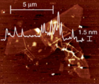 Atomic force microscope (AFM) image (scale bar 5 μm) with height profile indicating the single-layer nature of the obtained graphene with lateral dimensions of ~10 micrometers a height of ~1.5 nanometers. (credit: Philipp Vecera et al./Nature Communications)