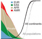 population_variants