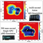 Images showing the conformational space explored by the protein in the 1ms conventional MD Anton simulation, and the 500ns aMD simulation. The red diamond marks the crystal structure where both simulations were started from; the triangles represent important structures found in the 1ms simulation. The lower image shows that with a single graphics card running 500ns of accelerated MD, the same structures can be sampled and the same relative conformational space can be explored. Principal Component Analysis (PCA) captures the slowest motions of the protein, which correspond to conformational changes on long timescales. Moving L to R along the x-axis captures the primary slow rocking motion of the protein; moving vertically on the y-axis captures the second slowest motion, or wagging movement.<br /> Courtesy of the Walker MD Lab, San Diego Supercomputer Center.