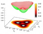 """Calculated energy surface of the 3E excited state of a diamond nitrogen-vacancy center as a function of distortions, a shape that is often referred to as a """"warped Mexican hat"""" (credit: University at Buffalo)"""
