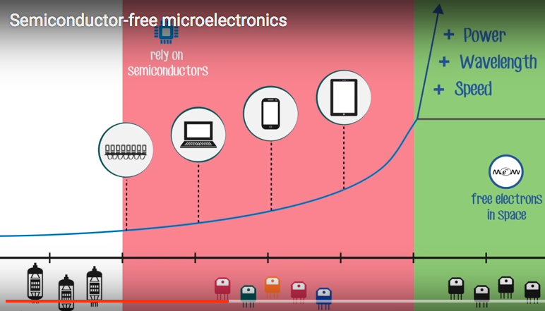 Semiconductor Free Microelectronics Using Metamaterials
