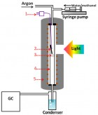 Test unit schematic for temperature-induced photocatalytic hydrogen production from H2O with methanol as a sacrificial agent: (1) thermocouple, (2) black Pt/TiO2 on SiO2 substrate, (3) quartz wool, (4) quartz tube reactor, and (5) electrical tube furnace (credit: Bing Han and Yun Hang Hu/Journal of Physical Chemistry)