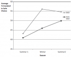 Seasonal fluctuations in financial risk aversion as a function of seasonal affective disorder (SAD) (credit: Lisa A. Kramer and J. Mark Weber/Social Psychological and Personality Science)