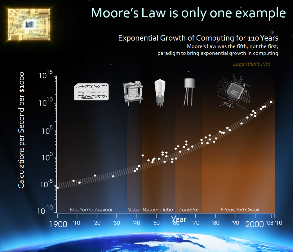 moore law The 50-year-old moore's law is reaching limits amid the many new steps needed to turn silicon wafers into the latest computer chips.