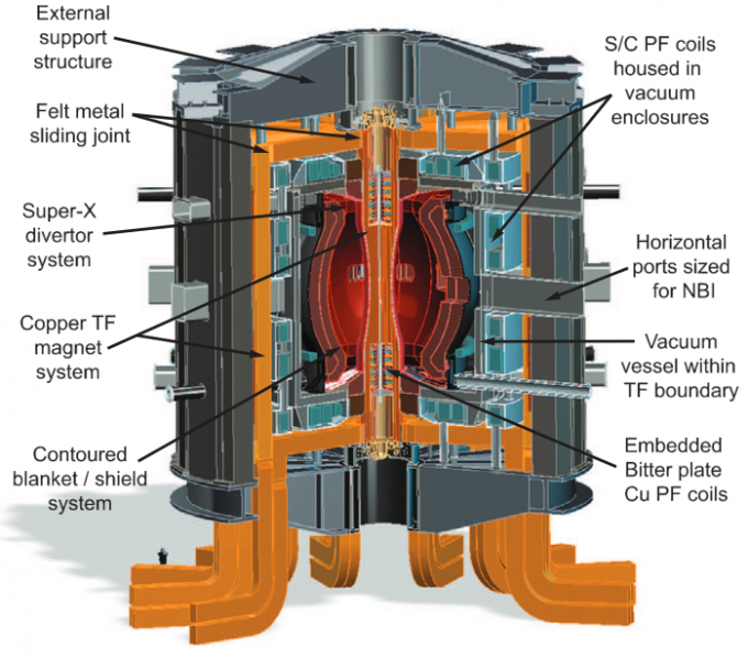 Spherical torus/tokamak design for fusion nuclear science facility showing magnets and other systems and structures (credit: J.E. Menard et al./Nucl. Fusion)