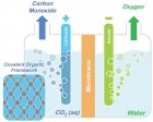 Conceptual model showing how porphyrin COFs  could  be used to split CO2 into CO and oxygen . (credit: Omar Yaghi, Berkeley Lab/UC Berkeley)