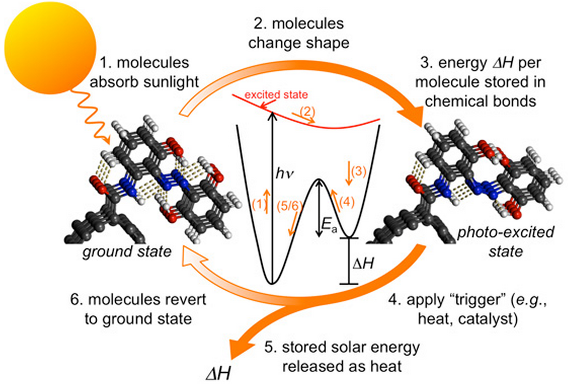 Chemical Solar Energy
