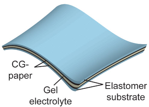 Supercapacitors from 'crumpled graphene' could power flexible