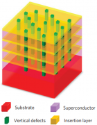 Superlattice structure of superconductor epitaxial thin films (credit: S. Lee et al./Nature Materials)