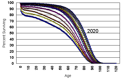 Percent of people surviving to a given age, based on data from the Dept. of Demography, UC Berkeley (credit: C. A. Everone/fig.org)