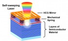 This self-sweeping laser couples an optical field with the mechanical motion of a high-contrast grating (HCG) mirror. The HCG mirror is supported by mechanical springs connected to layers of semiconductor material. The red layer represents the laser's gain (for light amplification), and the blue layers form the system's second mirror. The force of the light causes the top mirror to vibrate at high speed. The vibration allows the laser to automatically change color as it scans. (credit: Weijian Yang)