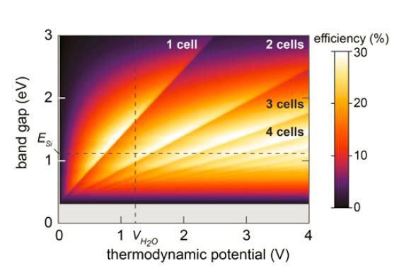 thermodynamic_potential_solar_cell
