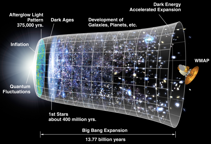 Timeline of the Universe, based on cosmic inflation theory (credit: WMAP science team/NASA)