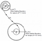Transfer of meteoroids between two planetary systems embedded in a star cluster using quasi-parabolic orbits of minimal energy. a meteoroid weakly<br /> escaping from a planetary system, and its subsequent weak capture by a neighboring planetary system in<br /> the stellar cluster. (Credit: Edward Belbrunoa et al.)