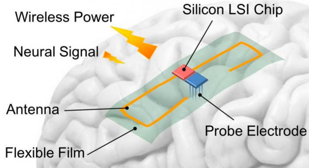 Powering brain implants without wires with thin-film