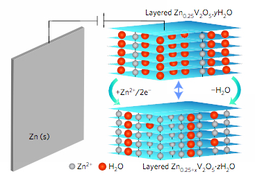 Zinc-ion battery (credit: Dipan Kundu et al./Nature Energy